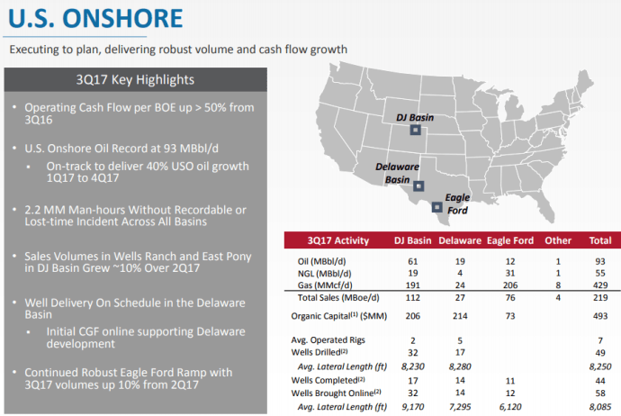 Noble Energy Finds New Measure of Oil Drilling Success: 1 Terabyte of Data per Rig Per Day is Pushing Noble's U.S. Production up 15%