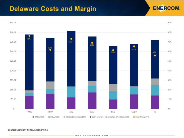 Delaware Basin Half-Cycle Cost and Margins