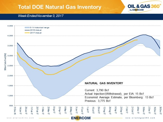 Weekly Gas Storage: Cold Weather Brings Small Build