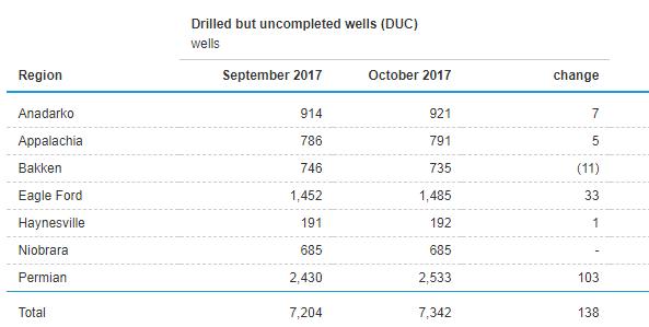 EnerCom Effective Rig Count Falls By 13