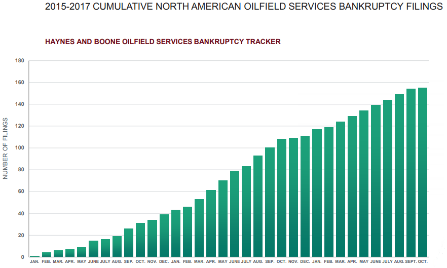 E&P Bankruptcies Slow, Service Companies Feel the Squeeze - Oil