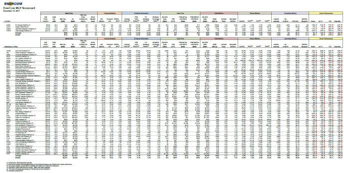EnerCom's MLP Scorecard – December 18 2017