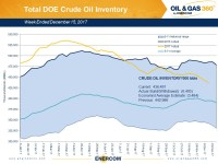 Weekly Oil Storage: Large Crude Draw, Small Gasoline Build