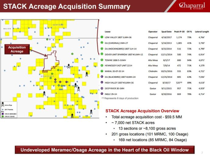 Chaparral Energy's $60 Million Bolt-on STACK Acquisition