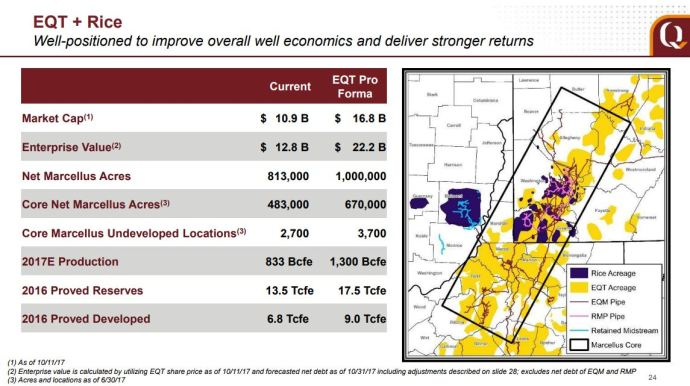 EQT Sets a Record in the Marcellus