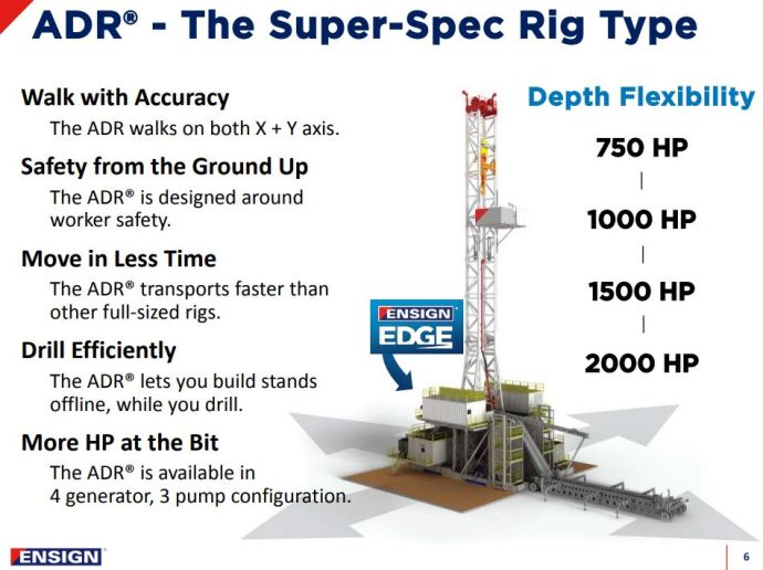 Shell Canada, Ensign Energy Services and Pacesetter Drill Canada's Longest Well: a 25,000-Foot Duvernay in 14 Days