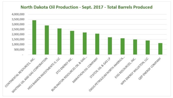 North Dakota Oil Production – Same Players, Different Pecking Order
