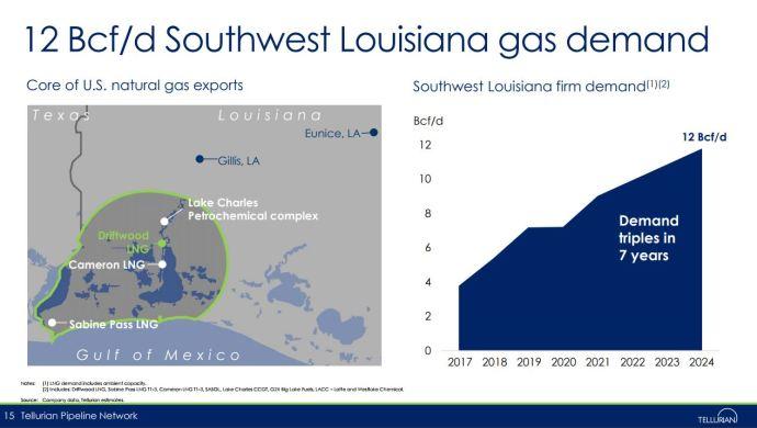 Tellurian Will Add 3 Louisiana Pipelines, Nets $95 Million from Stock Offering