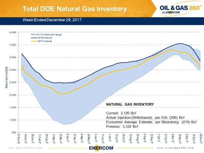 Weekly Gas Storage: Winter Draw Intensifies