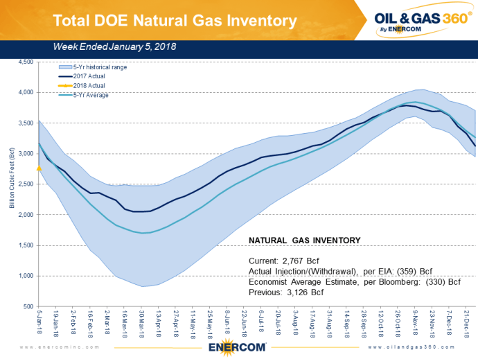 Record NatGas Consumption Drives Largest U.S. Gas Storage Draw on Record