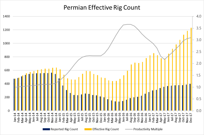 EnerCom Effective Rig Count Breaks 2,400