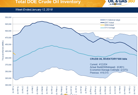 Weekly Oil Storage: Draw Beyond Expectations