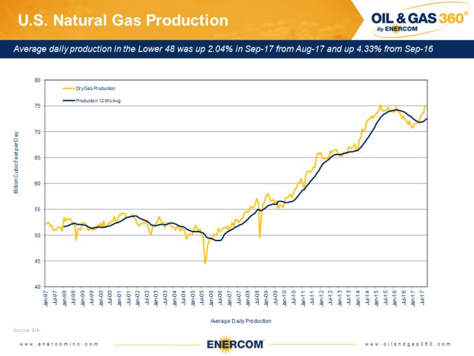 BAM: It's Earnings Season (Again) – Here are the Q4'17 Oil & Gas Company Estimates