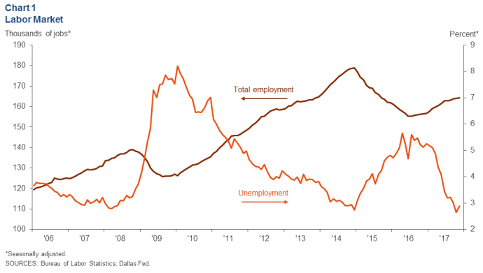 Texas Economic Activity, Oilfield Hiring Up: Dallas Federal Reserve