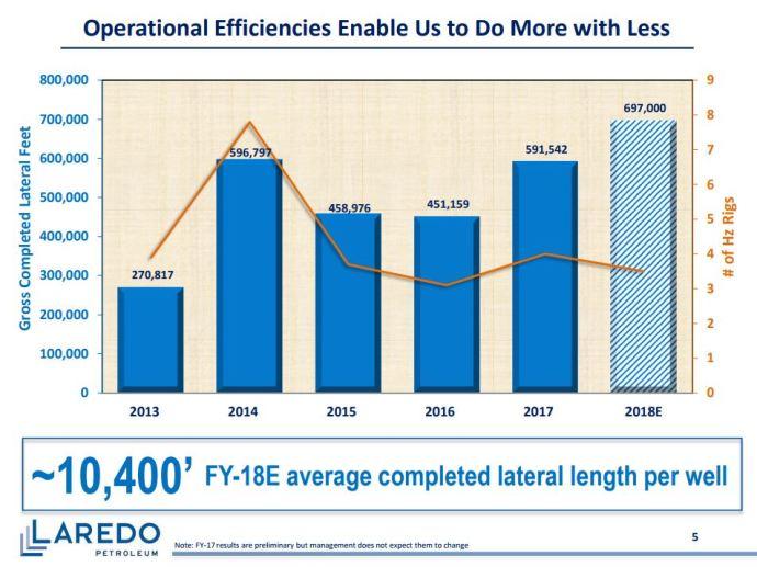 Laredo Petroleum 2017 Production Hits 21.3 Million Barrels