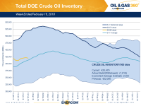 Weekly Oil Storage: Build Ends