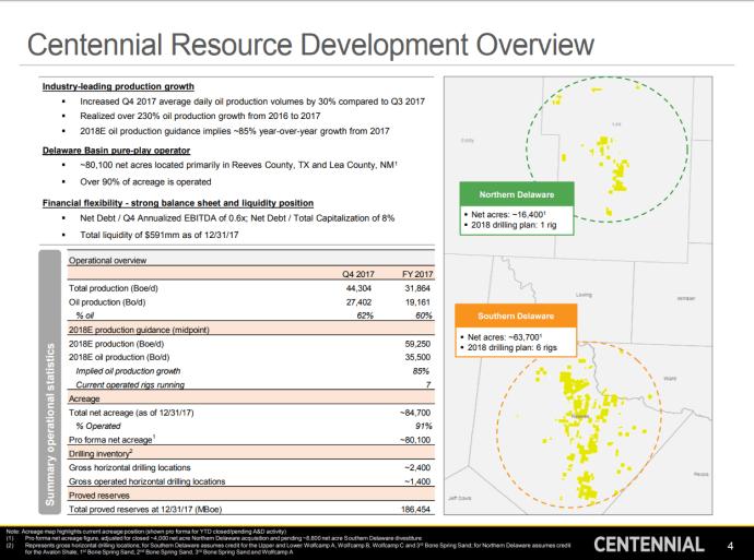 Centennial Resource Development Plans ~$1 Billion 2018 CapEx