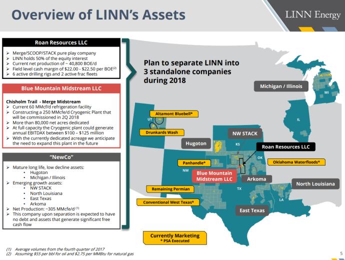 LINN Energy Debt Free, Outlines Plan to Split into Three Companies