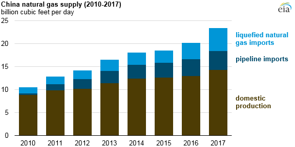 China Continues Transition to NatGas, Ranks Second in LNG Imports