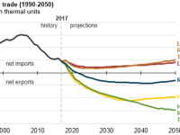 US Net Energy Trade (1990-2050)