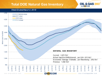 Weekly Gas Storage: Draws Continue to Slow
