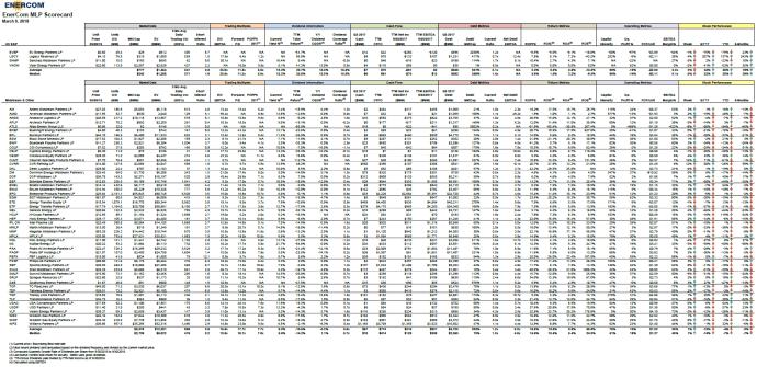 EnerCom's MLP Scorecard – March 12 2018