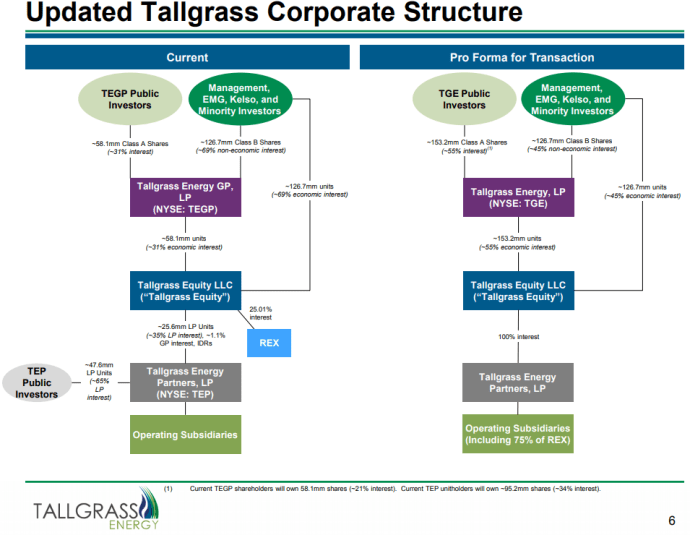 Tallgrass Energy Eliminates MLP Structure