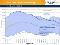 Weekly Oil Storage: Minor Build