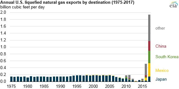 U.S. Crude Oil, NatGas Exports Both Hit New Highs