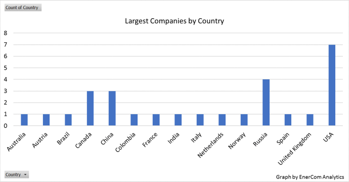 2018: The World's Largest Public Oil & Gas Companies
