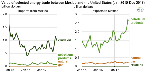 Trade Shift: United States Exports More Energy Products to Mexico