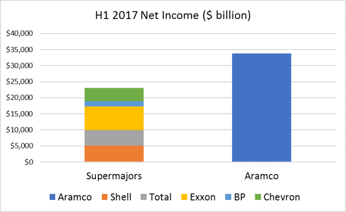 Aramco's Huge Numbers: 2017's First Half Net Income Exceeded that of 5 Global Supermajors Combined - Bloomberg