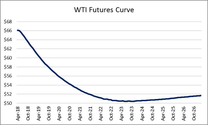 BAM: It's Earnings Season (Again) – Here are the Q1 2018 Oil & Gas Company Estimates