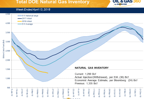 Weekly Gas Storage: Cold Weather Extends Draw