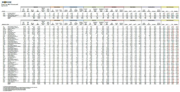 EnerCom's MLP Scorecard – April 23 2018