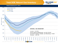 Weekly Gas Storage: Spring Build Begins