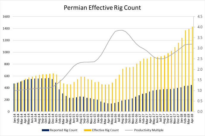 EERC Rises to 2,826 - But Permian Efficiency Gains Tap the Brakes