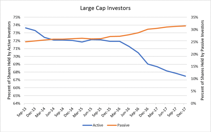 Passive Investment Rising in E&Ps, But Active Holders Still Dominate