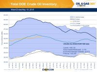 Weekly Oil Storage: Large Surprise Build
