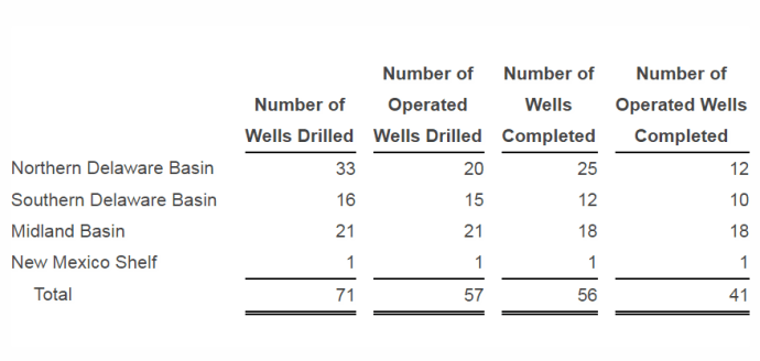 Permian Juggernaut Concho Resources Reports $835 Million Net Income for Q1