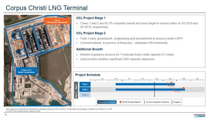 Cheniere's LNG Train Moves Forward with FID for Train 3 at Corpus