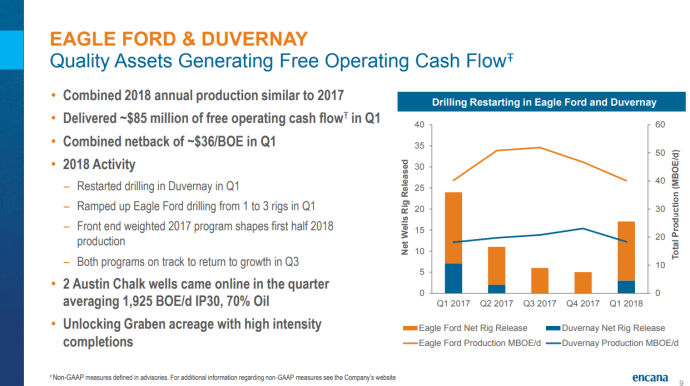 Encana Sees 30% Growth within Cash Flow