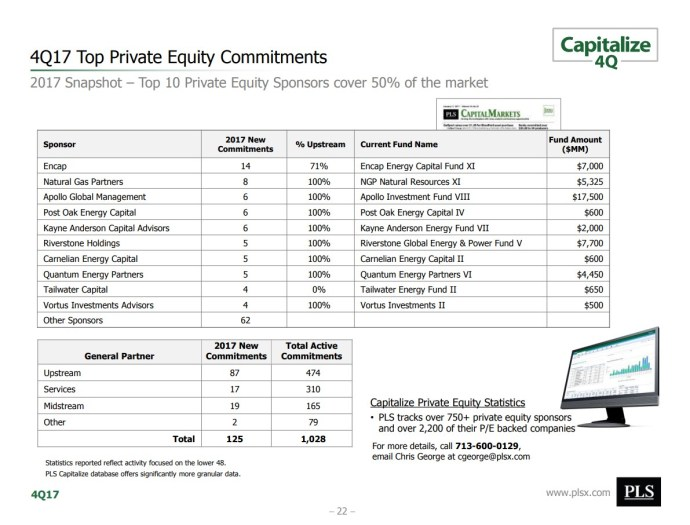 Private Equity: Delivering Capital to Upstream Oil & Gas