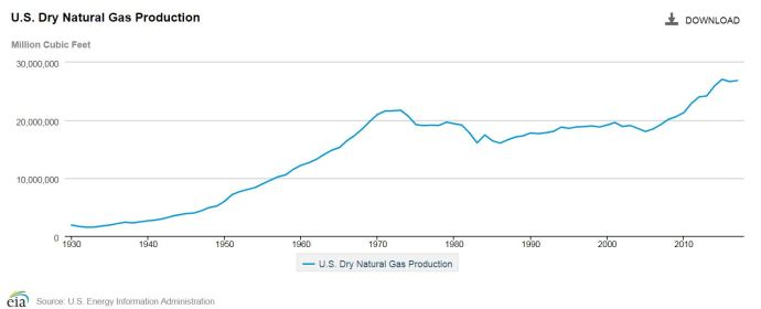 Daily Dry Gas Production for March Sets 45-Year Record