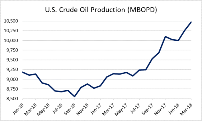American Oil Producers Face Pain from Rising Differentials