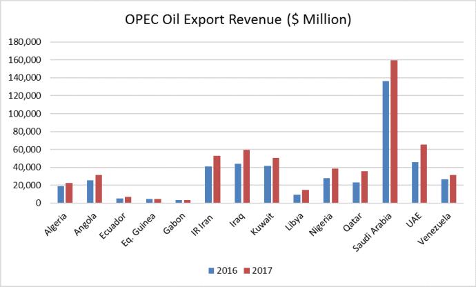 OPEC Countries Raking in the Cash