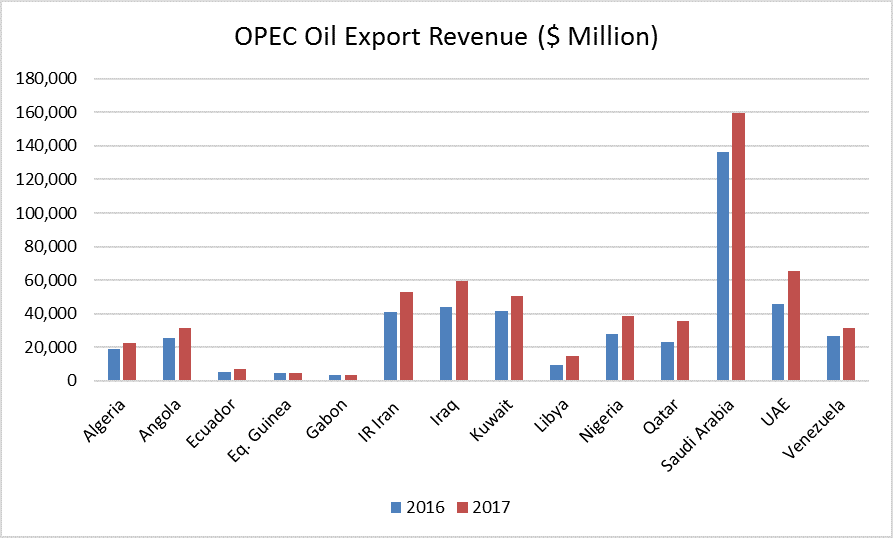 OPEC Countries Are Raking in the Cash - Oil & Gas 360