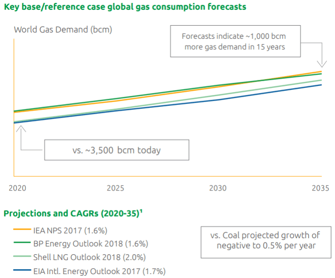 Worldwide Gas Demand is Growing, but Infrastructure Nonexistent in Some Areas