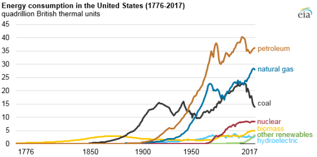 Independence Day Time Warp: U.S.A.'s Early Days Were Powered by 100% Renewable Energy – EIA
