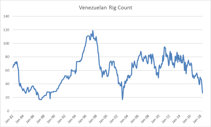 International Rig Count Falls - Middle East Slows